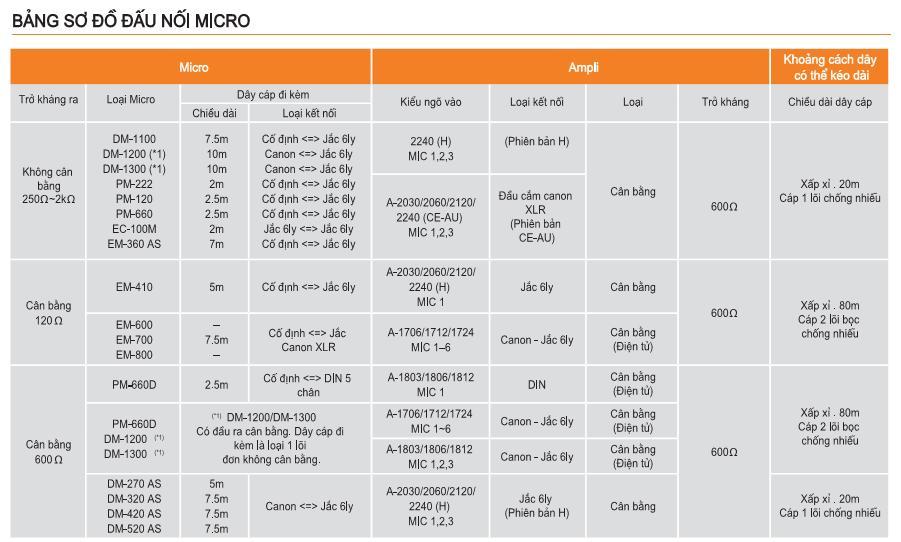 MICRO DIEN DONG CAM TAY TOA DM 1100, MICRO TOA DM 1100, MICRO DM 1100