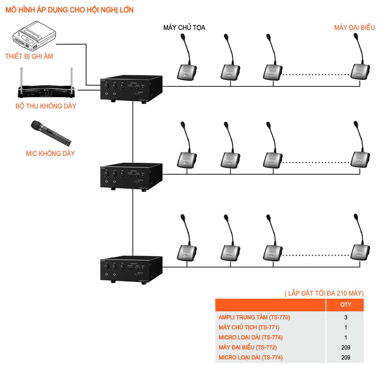 Sơ đồ hệ thống thiết bị hội thảo TOA
