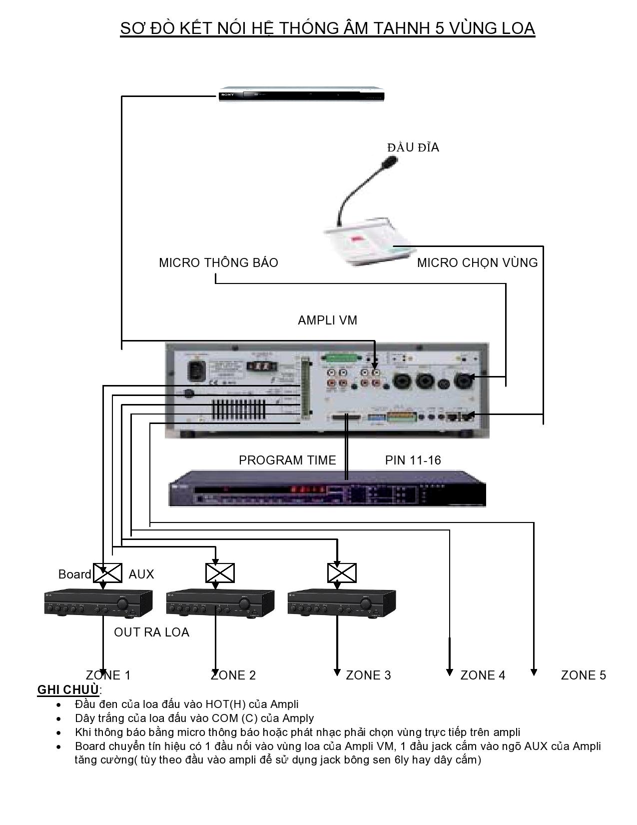 Sơ đồ kết nối hệ thống âm thanh 5 vùng loa, hệ thống âm thanh 5 vùng