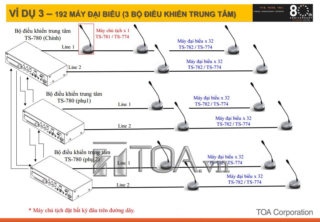 SƠ ĐỒ ĐẤU NỐI CỦA HỆ THỐNG HỘI THẢO TOA TS-780, TOA TS-780