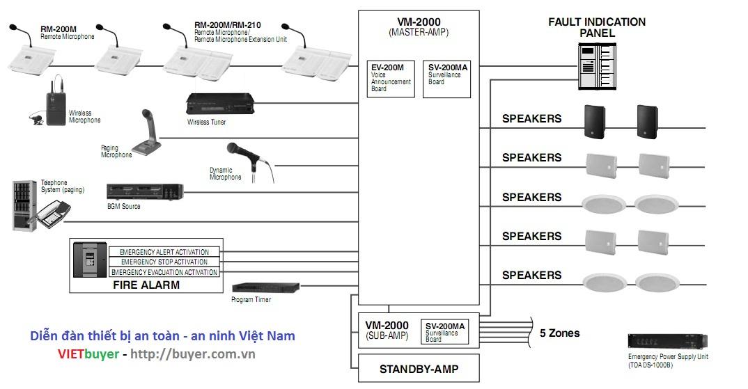Hệ thống âm thanh thông báo di tản VM-2000
