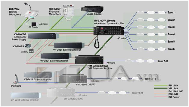 Hệ thống âm thanh di tản VM-3000